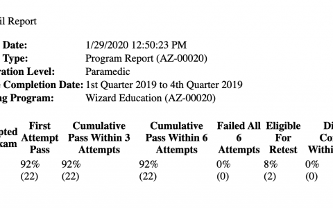 2019 Paramedic Results!